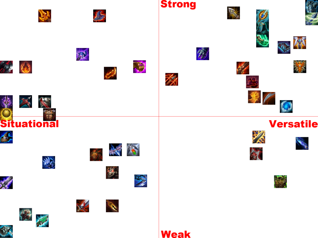 TFT Items Tier List Quadrant Rank
