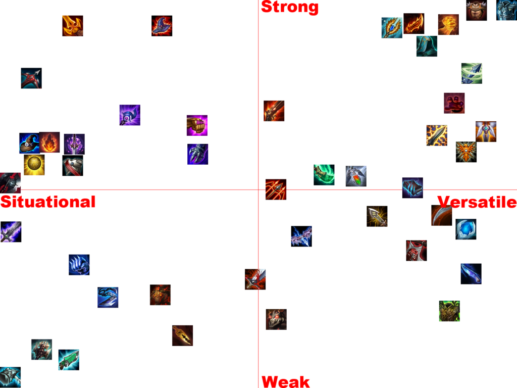 TFT Items Tier List Quadrant Rank 10.3 best items