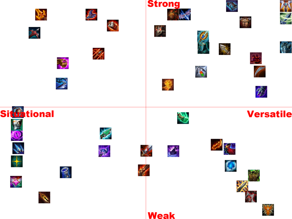 Item Tier list patch 10.7 teamfight tactics