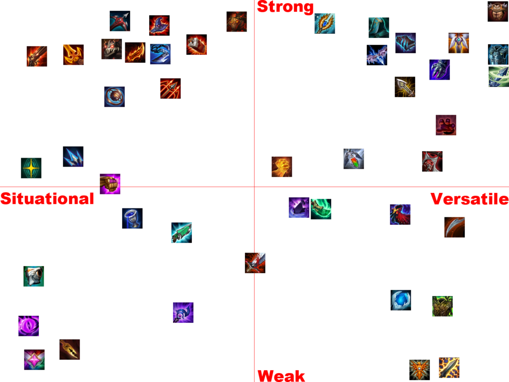 Item Tier list patch 10.10 teamfight tactics